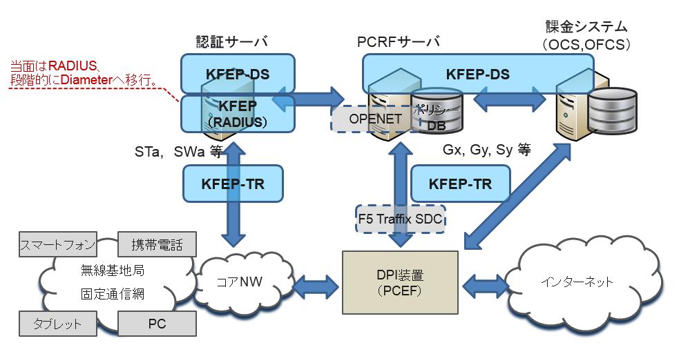 KFEP Diameterシリーズの位置付け