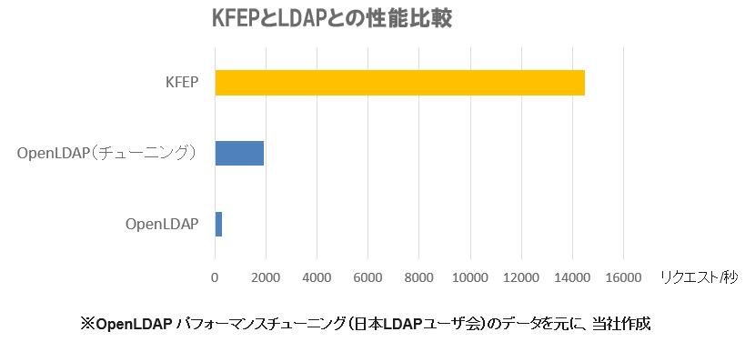 スライド_KFEPとLDAPの性能比較グラフ