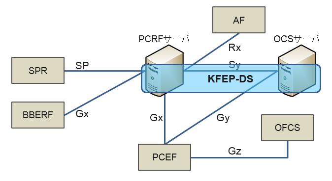 DiameterをPCRFサーバとして利用