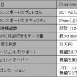 【Diameter vs RADIUS】10 「未来の通信をデザインする」