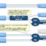 かもめエンジニアリング、RADIUSの後継「Diameter」への移行ソリューションを開始