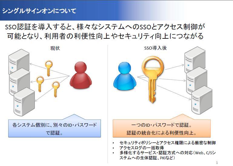 OpenAM最新情報