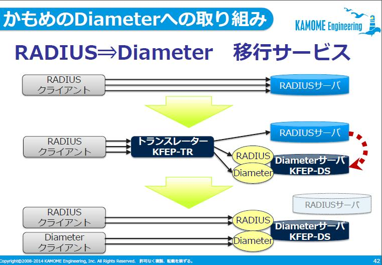Diameter最新情報