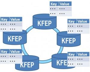 KFEPとは「超高速 分散KVSエンジン」