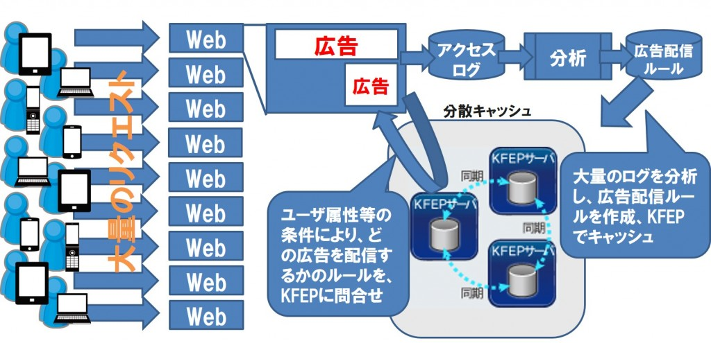 KFEPの活用例