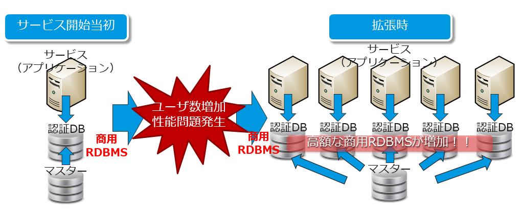 RDBMSを使った認証基盤の問題点