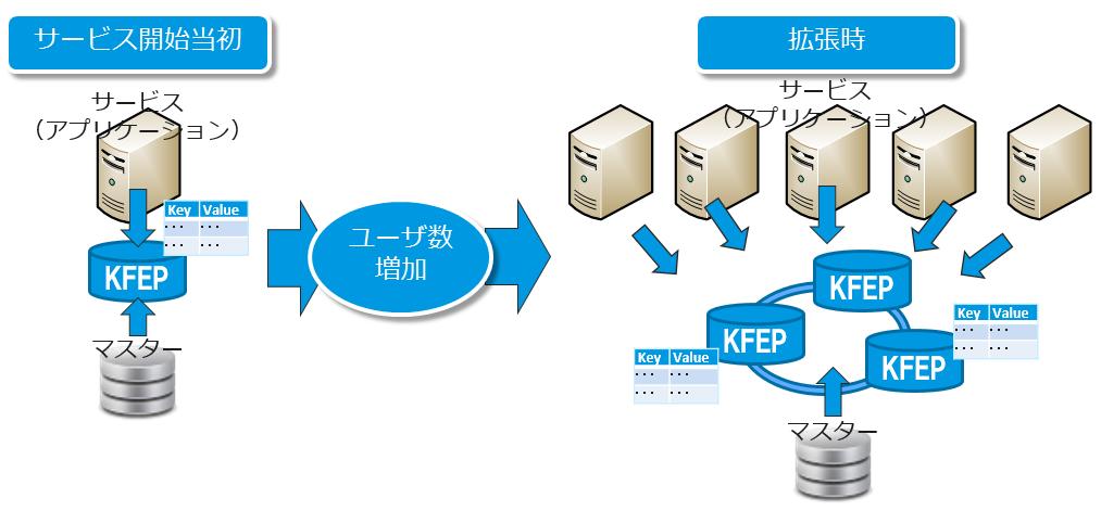 高速な分散KVS「KFEP」を使った認証基盤の構成