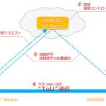 アイ・オー・データ機器のNASに搭載された通信経路確保システムにかもめのIoT接続基盤「KAMOME IoT Connect」が採用されました。
