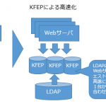 LDAPを高速化し、認証エラーによる機会損失を低減するソリューションを提供
