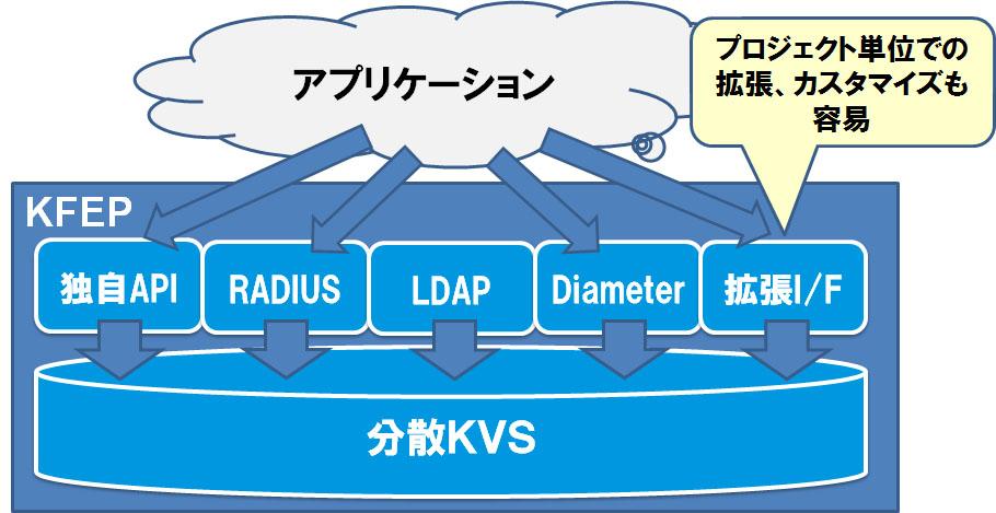 様々なプロトコルでKFEPにアクセスすることができます。