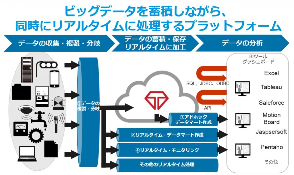 ビッグデータをリアルタイムで処理する、リアルタイム・データハブ