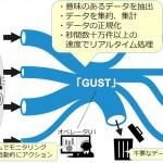 ビッグデータをリアルタイムに処理する、ストリームデータ処理ツール「GUST(ガスト)」の提供を開始