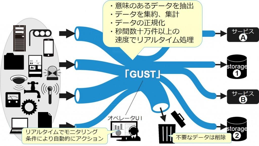 ストリームデータ処理GUSTの概要