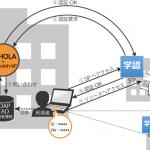 学術認証フェデレーション「学認(Gakunin)」への参加を容易にする設定・接続ツールを新たにリリース