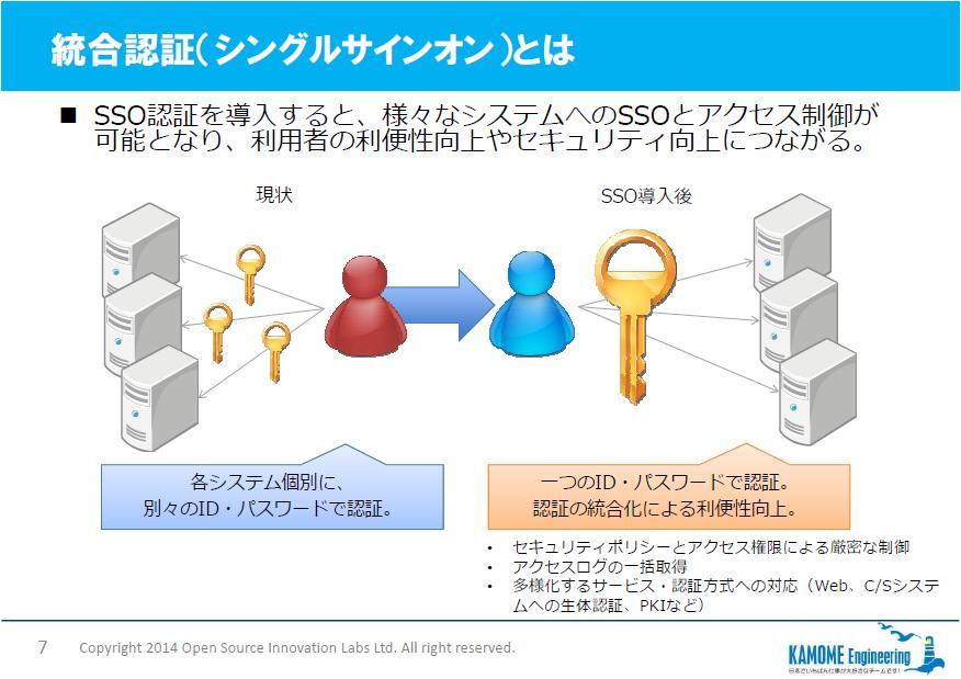 統合認証基盤最新情報