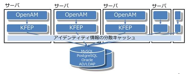 スライド_スケーラブルなOpenAMの構成イメージ図