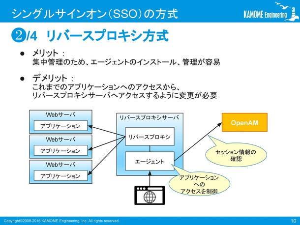 OpenAMによるシングルサインオンの概要(第1回)